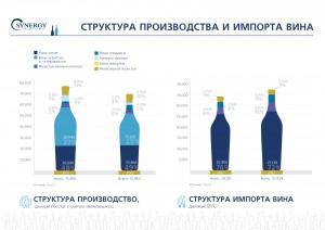 Структура производства вина и импорта