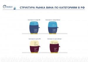Структура рынка вина в РФ