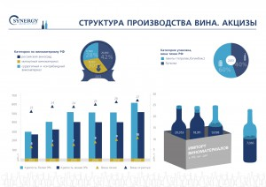 Структура производства вина. Акцизы