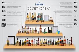 "Инфографика компании ""Парламент"" 6"