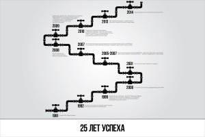 "Инфографика компании ""Парламент"" 4"