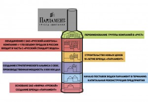 "Инфографика компании ""Парламент"" 2"